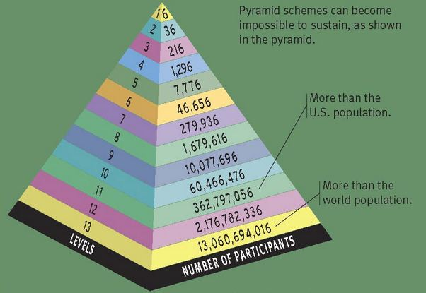 forever living products pyramid